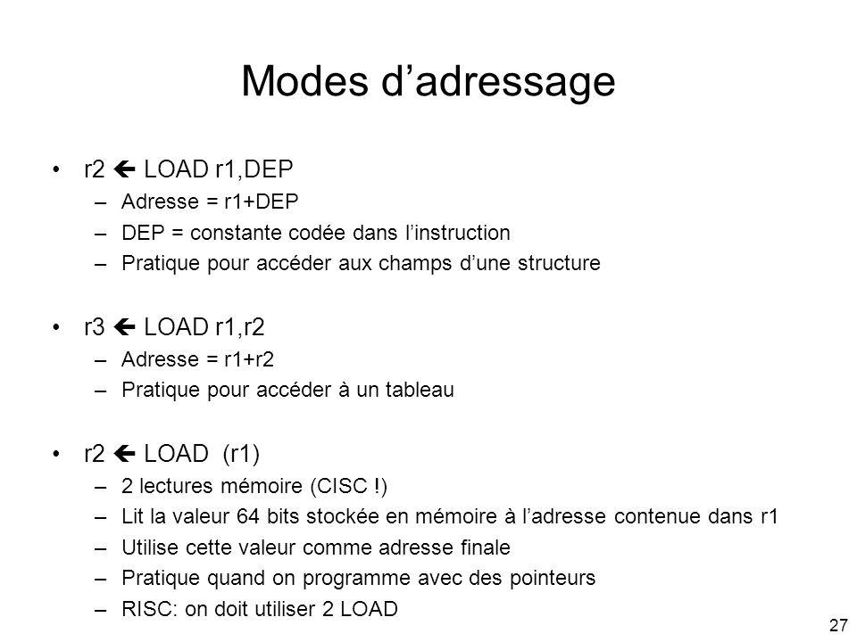 Modes d'adressage r2  LOAD r1,DEP r3  LOAD r1,r2 r2  LOAD (r1)