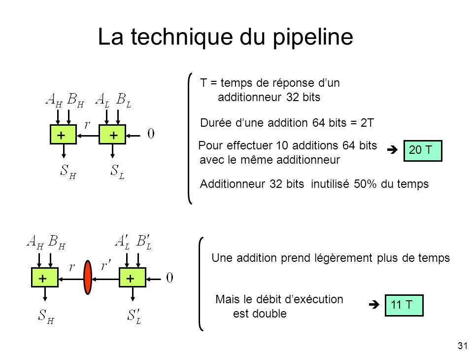 La technique du pipeline
