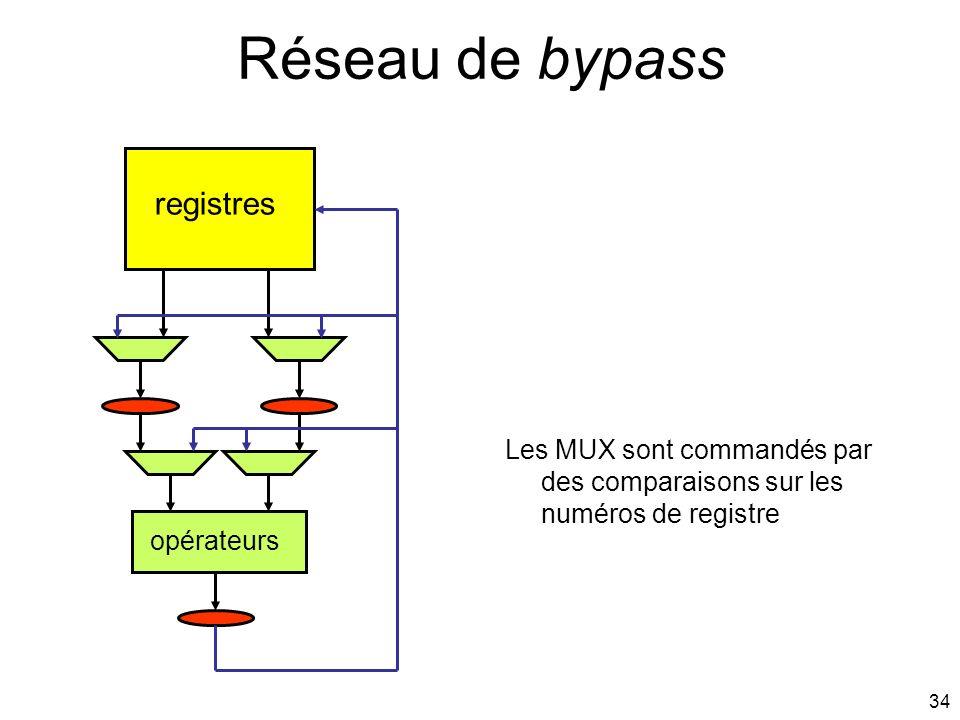 Réseau de bypass registres