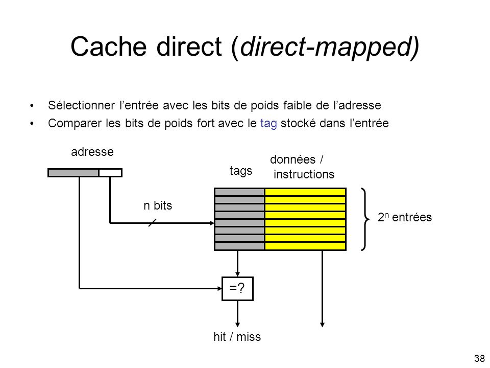 Cache direct (direct-mapped)