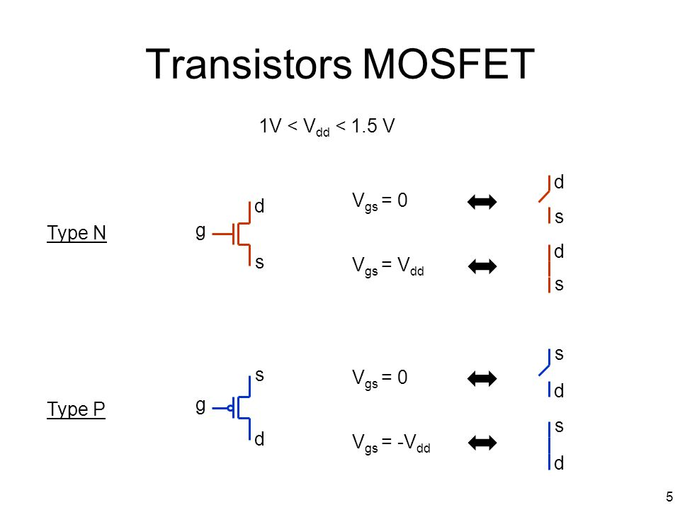 Transistors MOSFET 1V < Vdd < 1.5 V d Vgs = 0 d s g Type N d s