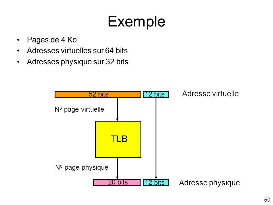 Exemple TLB Pages de 4 Ko Adresses virtuelles sur 64 bits