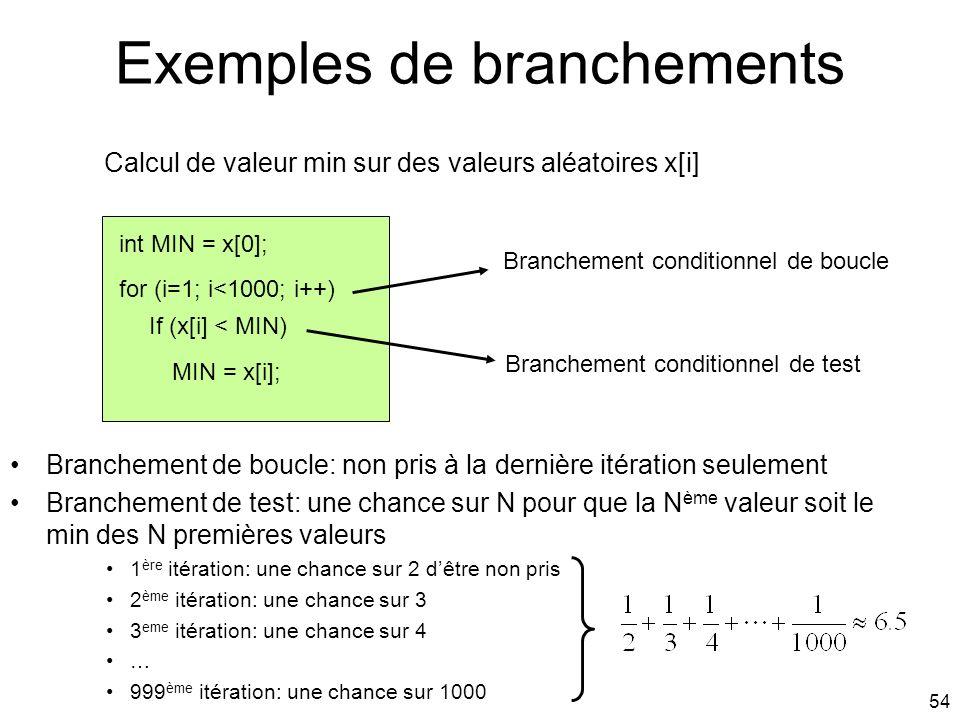 Exemples de branchements