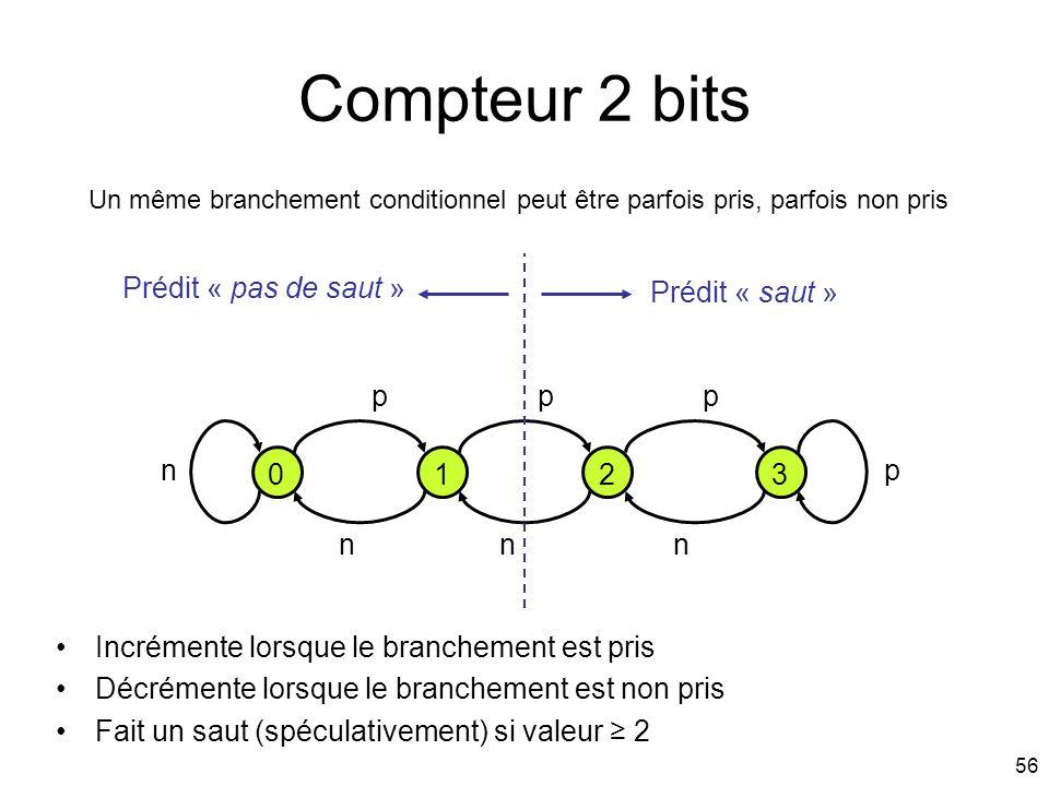 Compteur 2 bits Prédit « pas de saut » Prédit « saut » p p p n 1 2 3 p