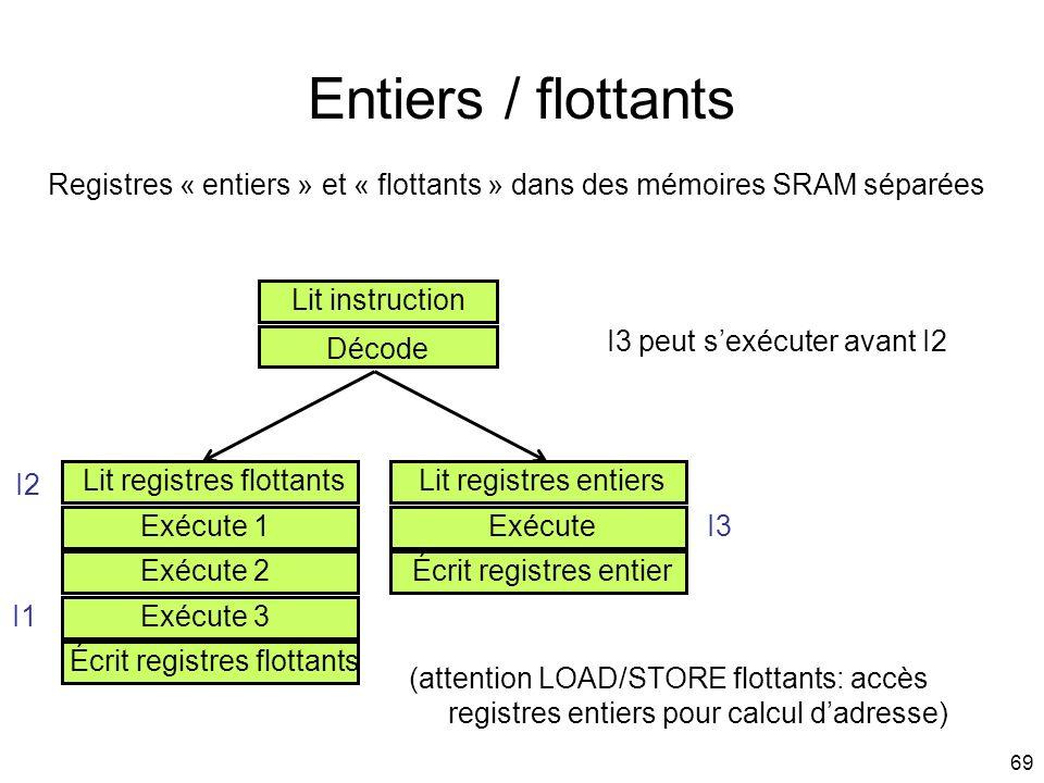 Entiers / flottants Registres « entiers » et « flottants » dans des mémoires SRAM séparées. Lit instruction.