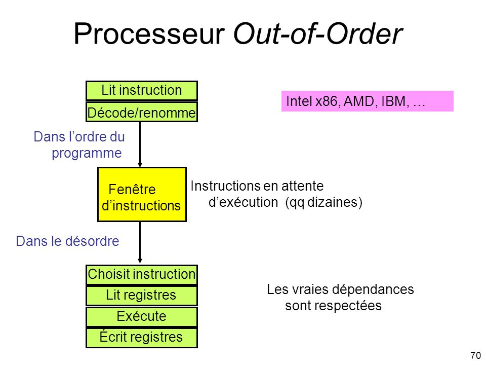 Processeur Out-of-Order