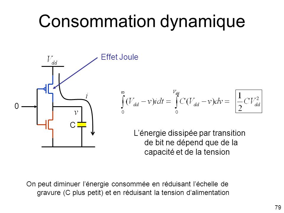 Consommation dynamique