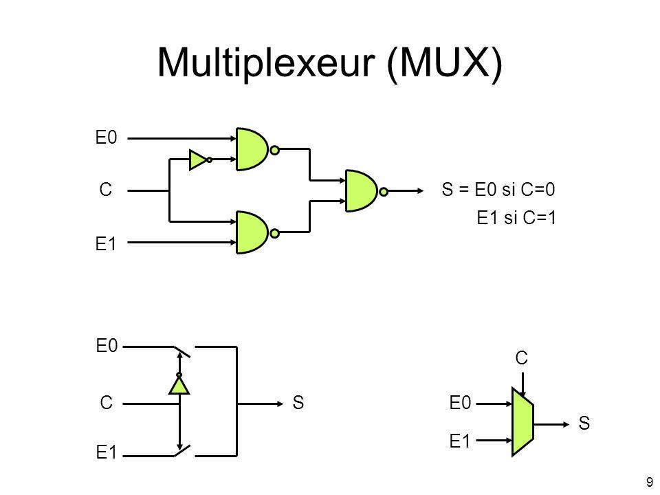 Multiplexeur (MUX) E0 C S = E0 si C=0 E1 si C=1 E1 E0 C C S E0 S E1 E1