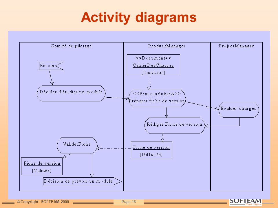 Activity diagrams