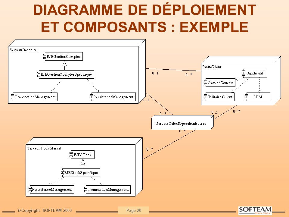 DIAGRAMME DE DÉPLOIEMENT ET COMPOSANTS : EXEMPLE
