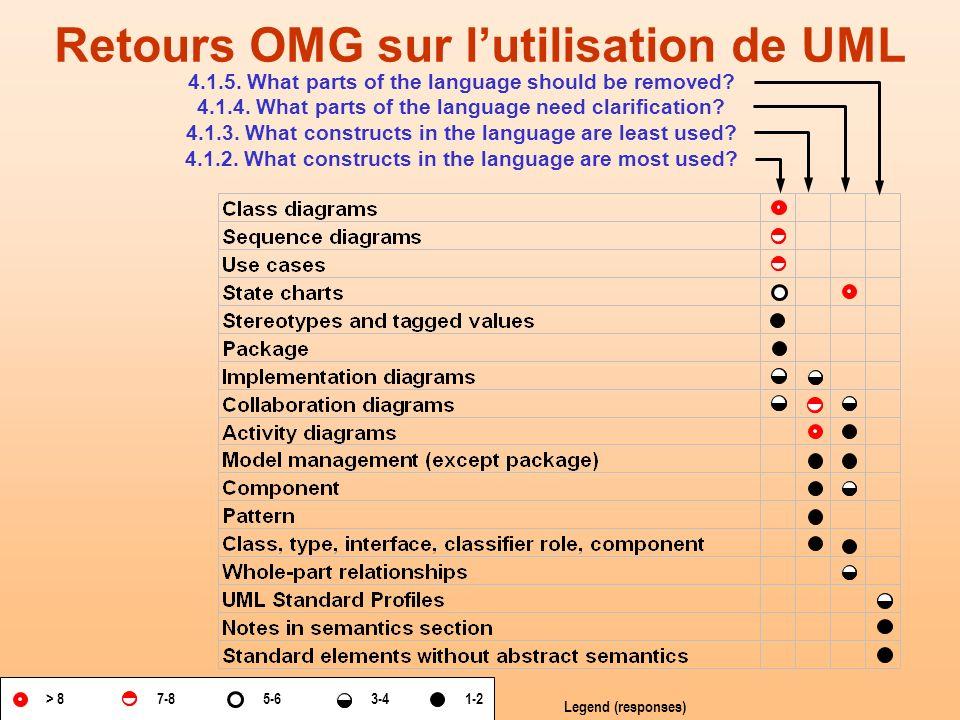 Retours OMG sur l'utilisation de UML