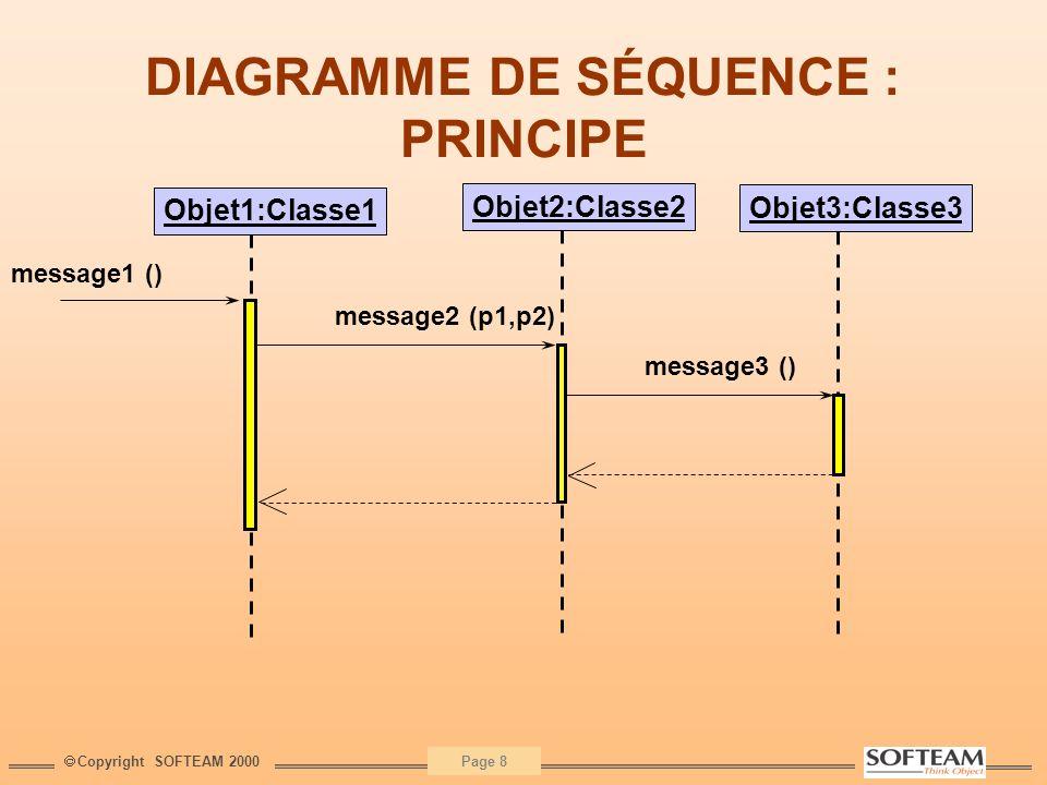 DIAGRAMME DE SÉQUENCE : PRINCIPE