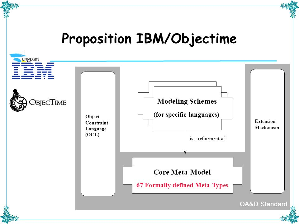 Proposition IBM/Objectime