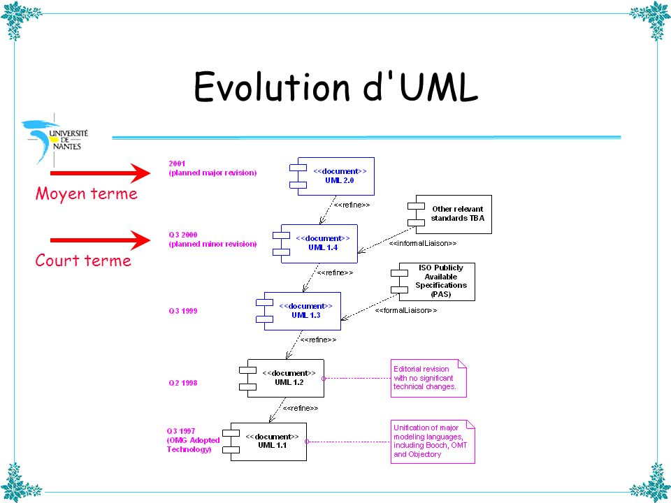 Evolution d UML Moyen terme Court terme