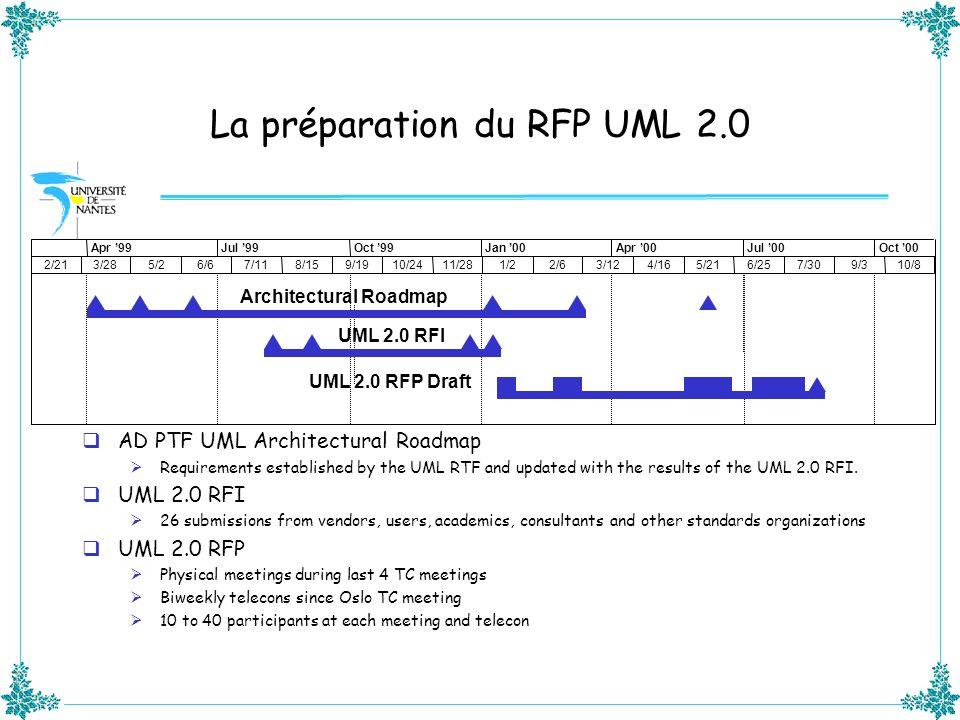 La préparation du RFP UML 2.0