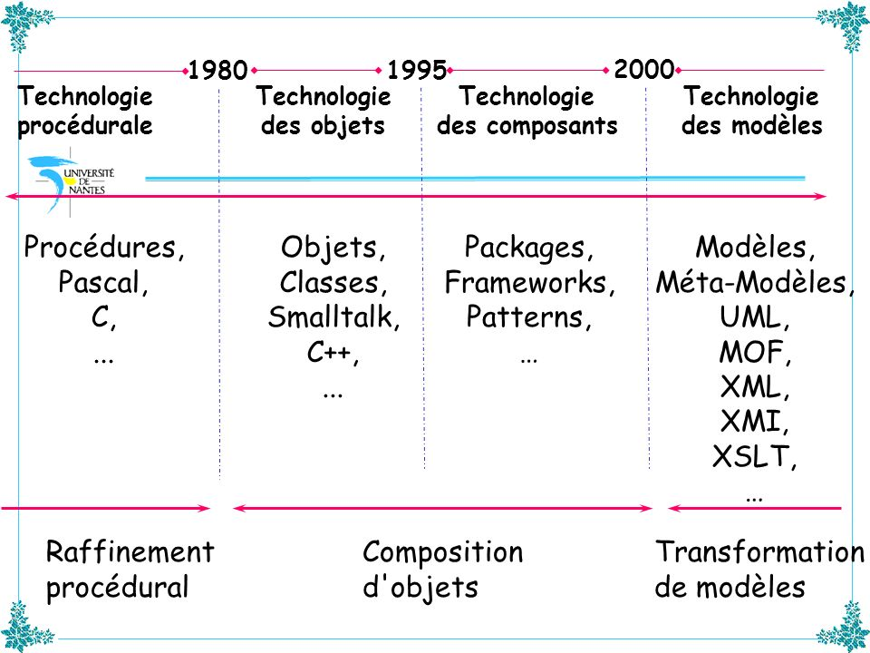 Procédures, Pascal, C, ... Objets, Classes, Smalltalk, C++, ...