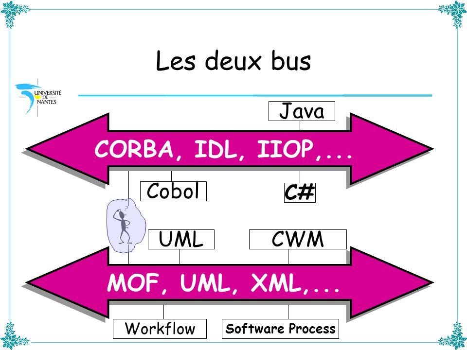 Les deux bus CORBA, IDL, IIOP,... MOF, UML, XML,... Java Cobol C# UML