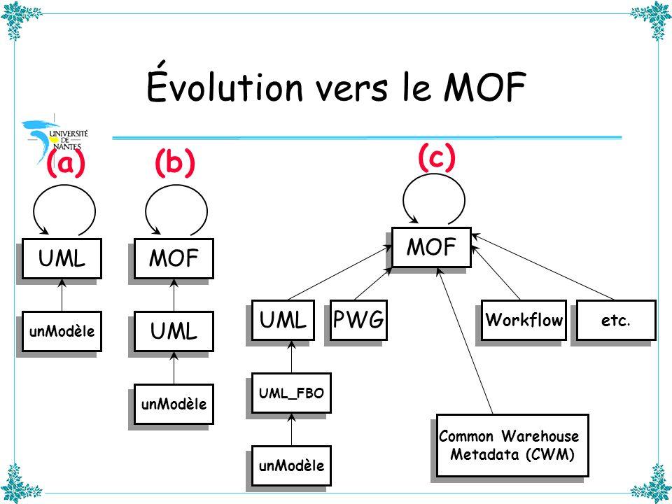 Évolution vers le MOF (c) (a) (b) MOF UML MOF UML PWG UML Workflow