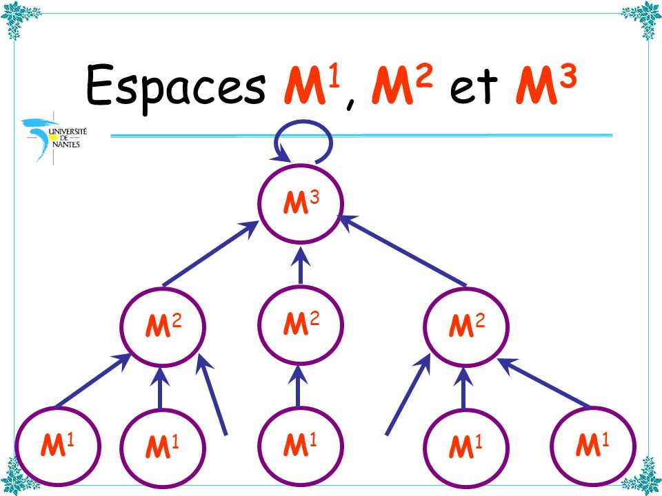 Espaces M1, M2 et M3 M3 M2 M2 M2 M1 M1 M1 M1 M1