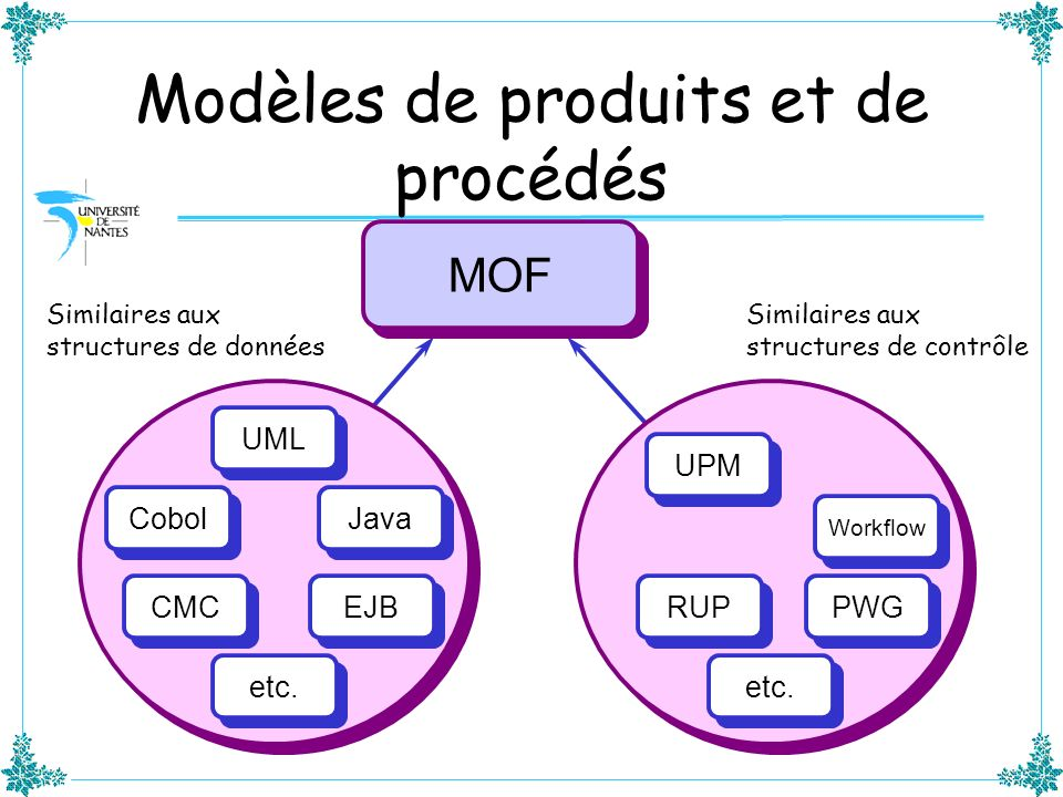 Modèles de produits et de procédés