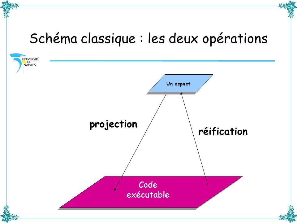 Schéma classique : les deux opérations