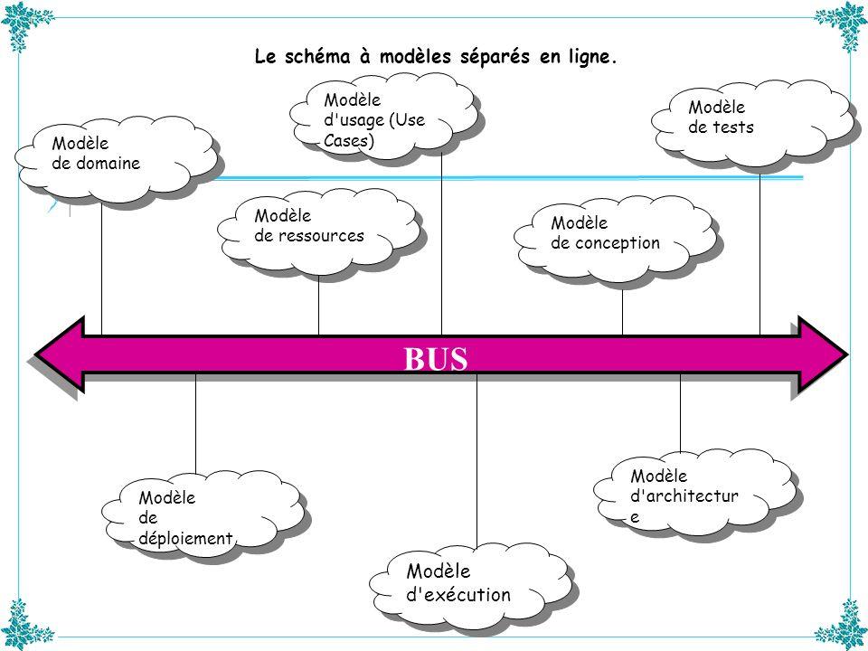 BUS Le schéma à modèles séparés en ligne. Modèle d exécution Modèle