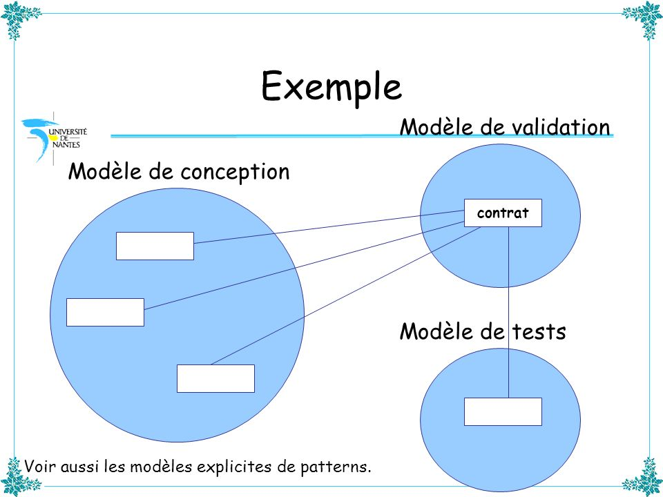 Exemple Modèle de validation Modèle de conception Modèle de tests