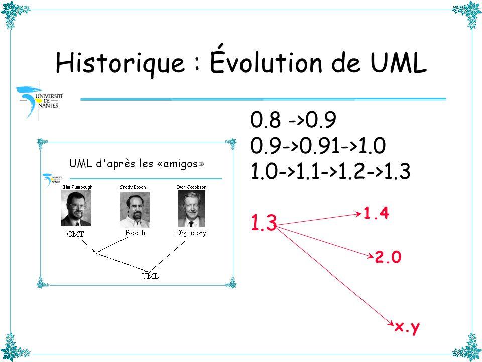 Historique : Évolution de UML