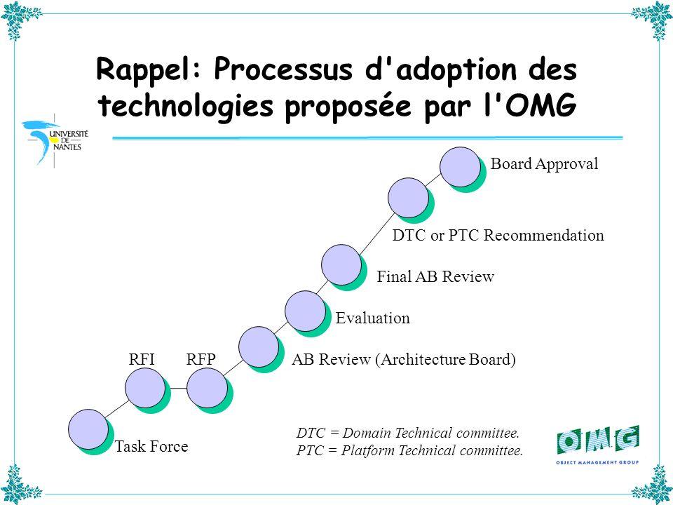 Rappel: Processus d adoption des technologies proposée par l OMG
