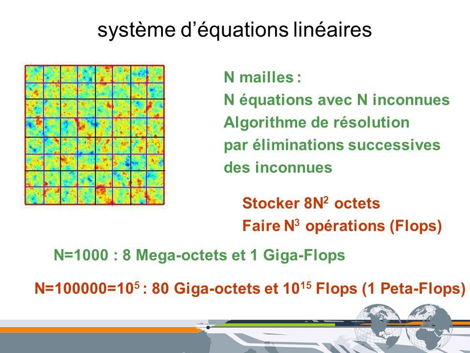 système d'équations linéaires