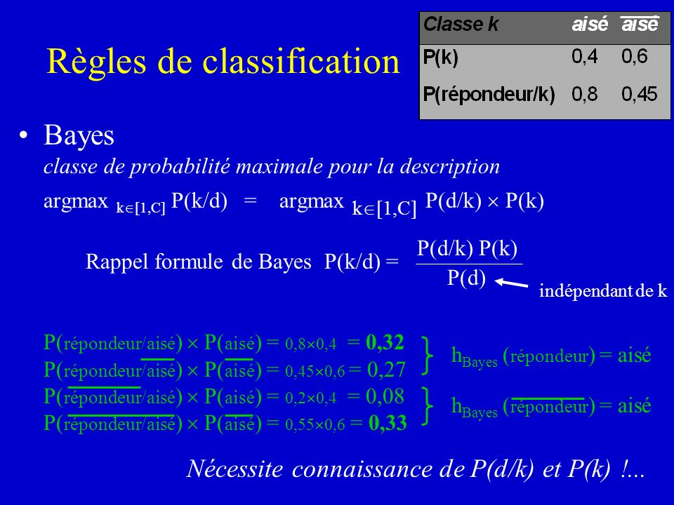 Règles de classification