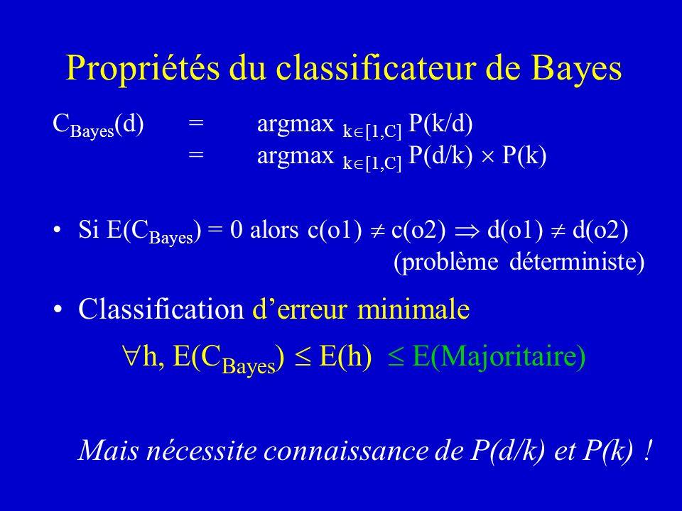 Propriétés du classificateur de Bayes