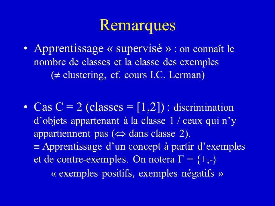 Remarques Apprentissage « supervisé » : on connaît le nombre de classes et la classe des exemples ( clustering, cf. cours I.C. Lerman)