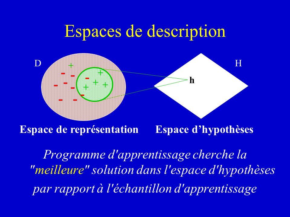 Espaces de description