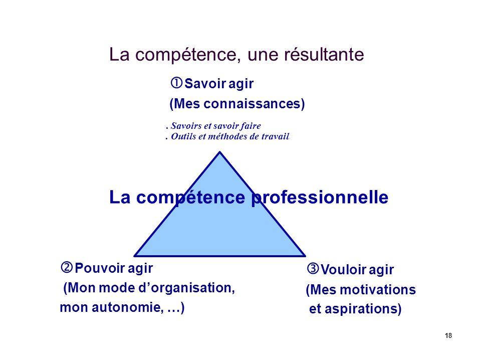 La compétence, une résultante
