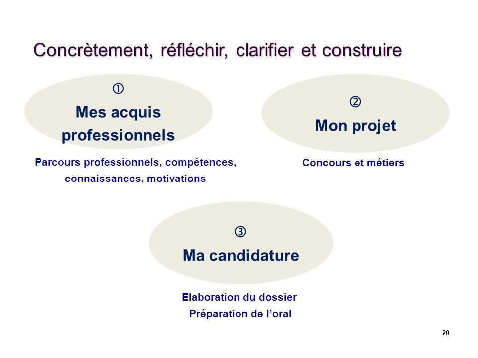 Concrètement, réfléchir, clarifier et construire