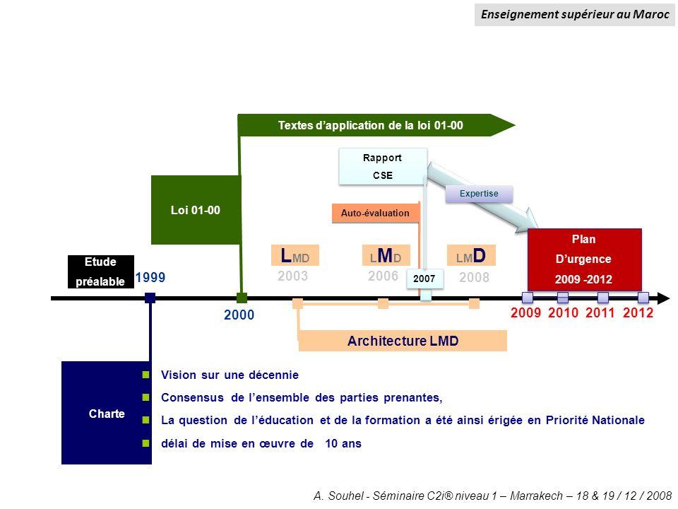 Enseignement supérieur au Maroc Textes d'application de la loi 01-00