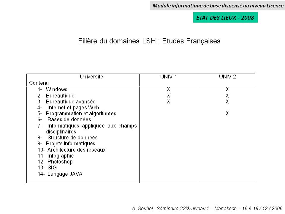 Filière du domaines LSH : Etudes Françaises