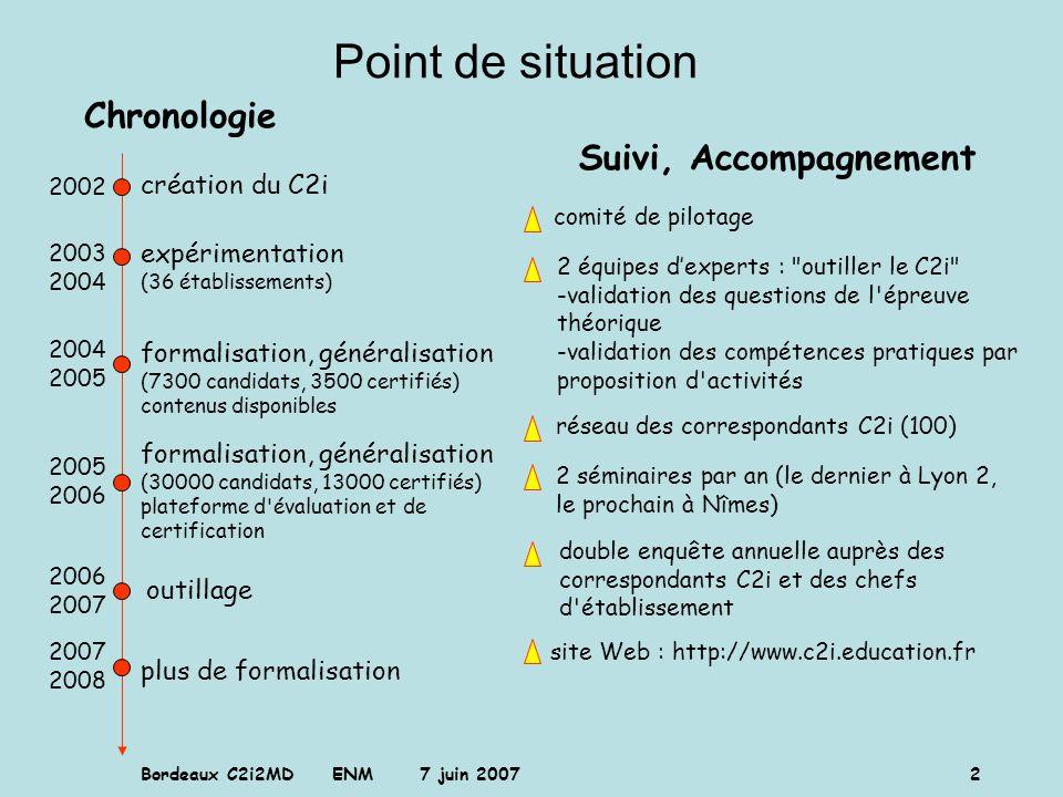 Point de situation Chronologie Suivi, Accompagnement création du C2i
