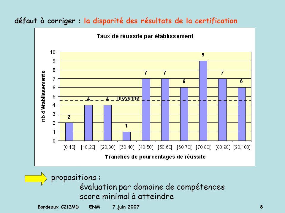 défaut à corriger : la disparité des résultats de la certification