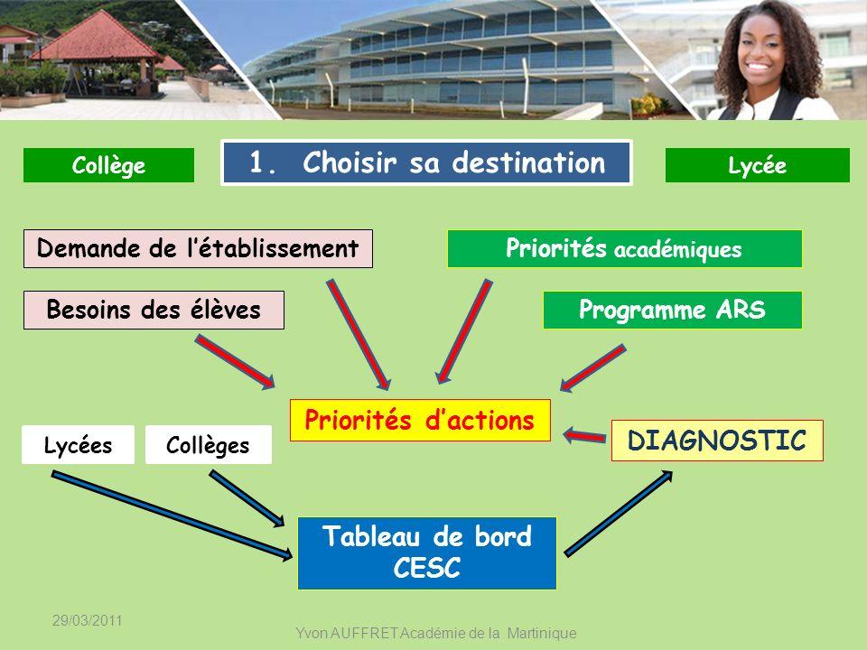 1. Choisir sa destination