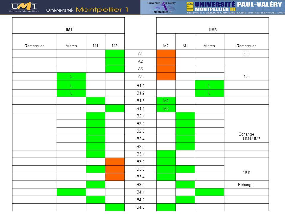 UM1 UM3. Remarques. Autres. M1. M2. A1. 20h. A2. 15h. A3. L. A4. B1.1. B1.2. B1.3.