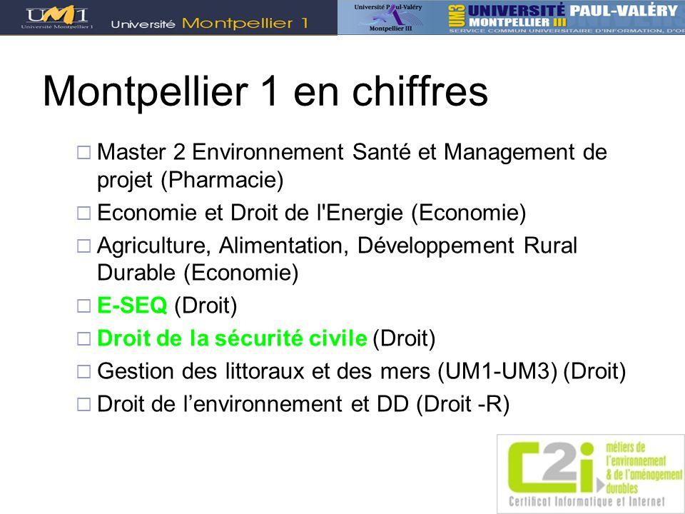 Montpellier 1 en chiffres