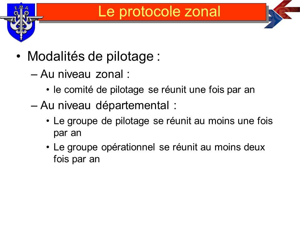 Le protocole zonal Modalités de pilotage : Au niveau zonal :