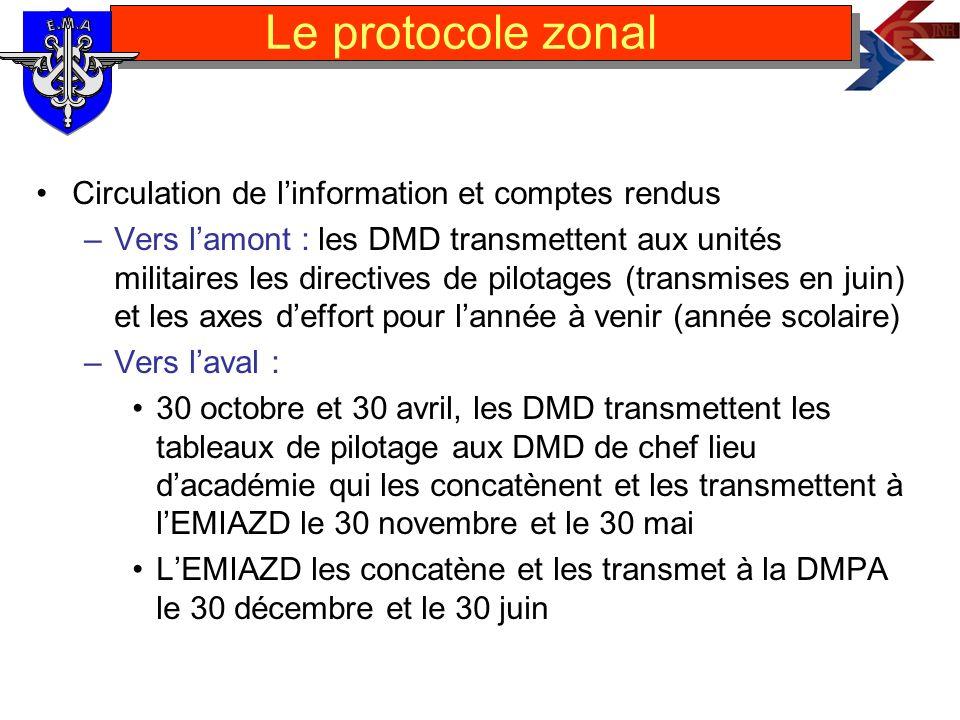 Le protocole zonal Circulation de l'information et comptes rendus