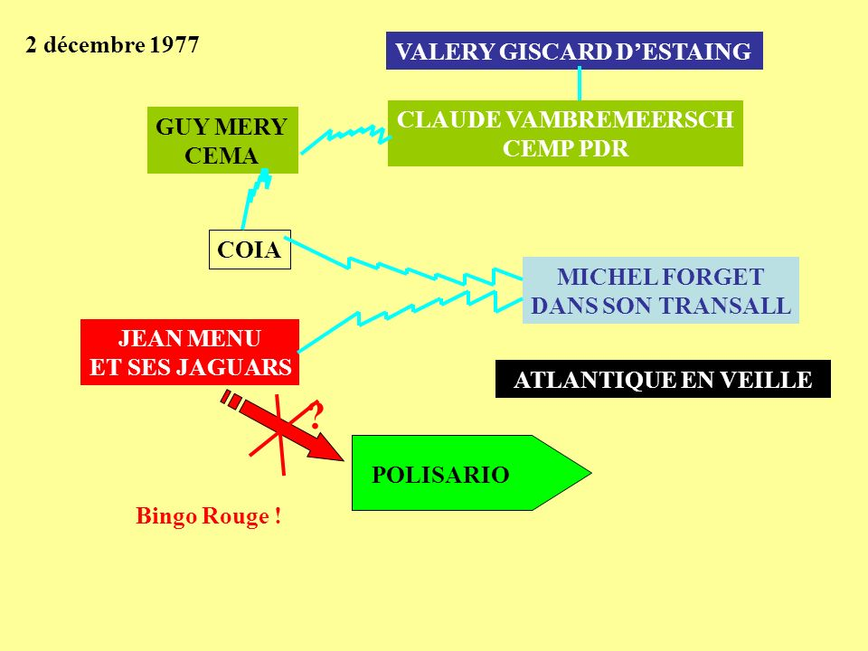 2 décembre 1977 VALERY GISCARD D'ESTAING CLAUDE VAMBREMEERSCH