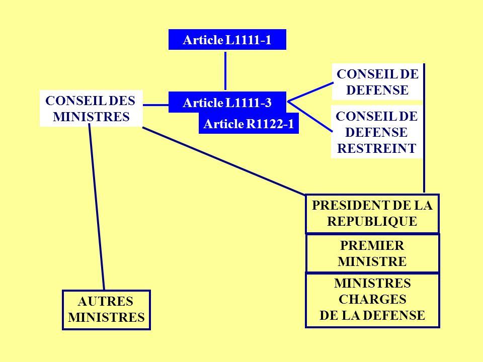 Article L1111-1 CONSEIL DE. DEFENSE. CONSEIL DES. MINISTRES. Article L1111-3. CONSEIL DE. DEFENSE.