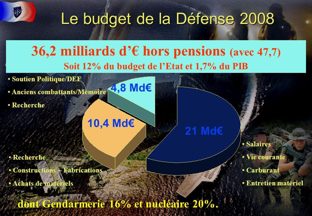 Le budget de la Défense 2008 36,2 milliards d'€ hors pensions (avec 47,7) Soit 12% du budget de l'Etat et 1,7% du PIB.