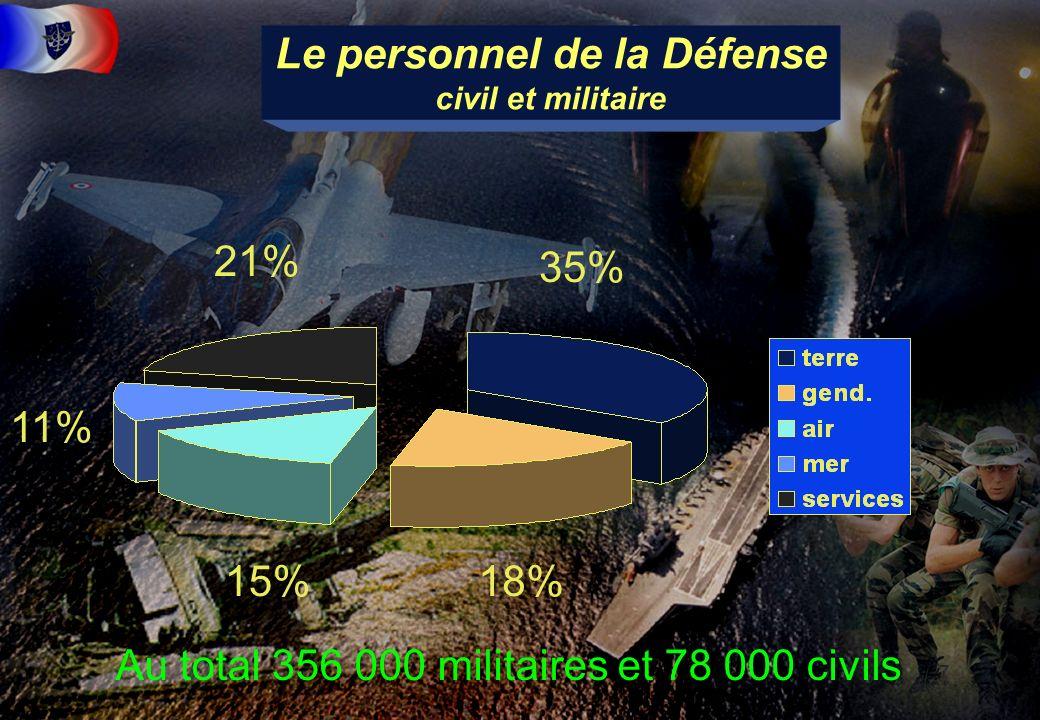Le personnel de la Défense civil et militaire