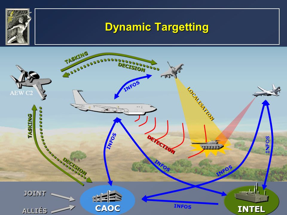 Dynamic Targetting CAOC INTEL AEW C2 JOINT ALLIÉS TASKING DECISION